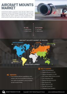 Info index view aircraft mounts market information by segmentation  growth drivers and regional analysis