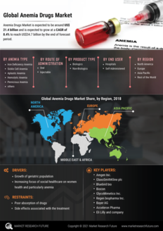 Info index view anemia drugs market