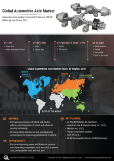 Info index view automotive axle market  information by segmentation  growth drivers and regional analysis
