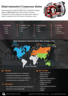 Info index view automotive e compressor market  information by segmentation  growth drivers and regional analysis