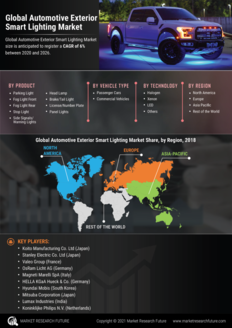 Info index view automotive exterior smart lighting market information by segmentation  growth drivers and regional analysis