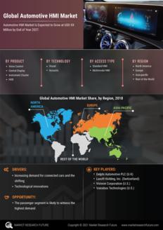 Info index view automotive hmi market  information by segmentation  growth drivers and regional analysis