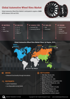 Info index view automotive wheel rims market information by segmentation  growth drivers and regional analysis