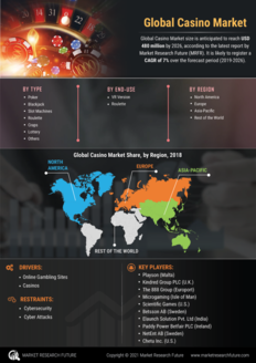 Info index view casino market
