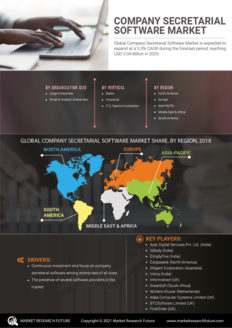 Info index view company secretarial software market information by segmentation  growth drivers and regional analysis