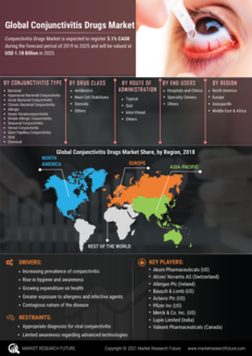 Info index view conjunctivitis drugs market