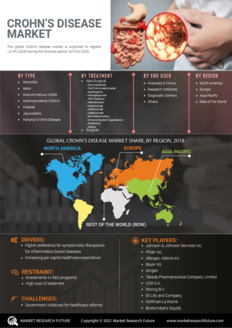 Info index view crohn s disease market 01