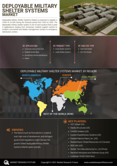 Info index view deployable military shelter systems market information by segmentation  growth drivers and regional analysis