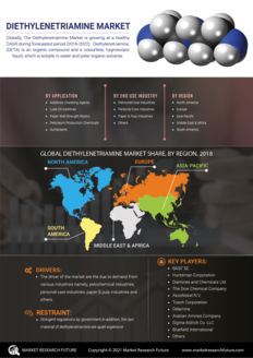 Info index view diethylenetriamine market information by segmentation  growth drivers and regional analysis