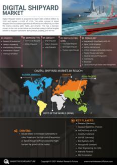 Info index view digital shipyard market information by segmentation  growth drivers and regional analysis