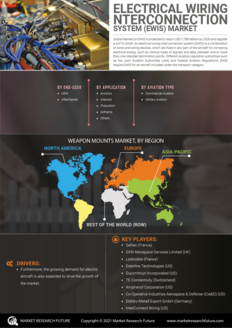 Info index view electrical wiring interconnection system  ewis  market information by segmentation  growth drivers and regional analysis