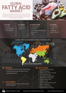Info index view fatty acid market 01