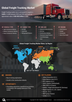Info index view freight trucking market information by segmentation  growth drivers and regional analysis