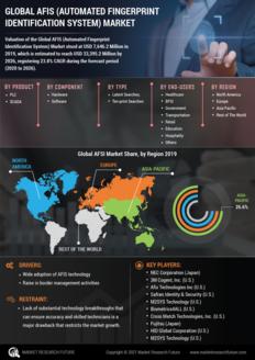 Info index view global afis  automated fingerprint identification system  market 01