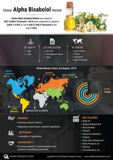 Info index view global alpha bisabolol market