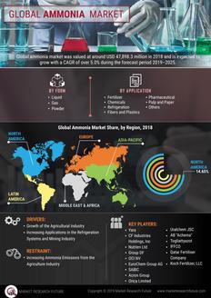 Info index view global ammonia market