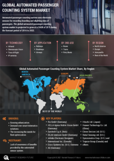 Info index view global automated passenger counting system market 01