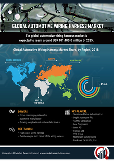 Info index view global automotive wiring harness market