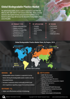 Info index view global biodegradable plastics market information by segmentation  growth drivers and regional analysis