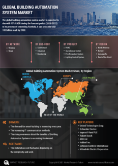 Info index view global building automation system market 01
