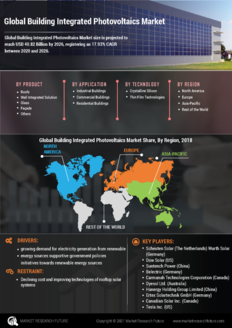 Info index view global building integrated photovoltaics market  information by segmentation  growth drivers and regional analysis
