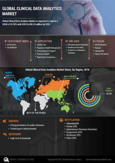 Info index view global clinical data analytics market 01 1