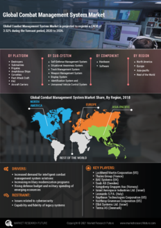 Info index view global combat management system market  information by segmentation  growth drivers and regional analysis