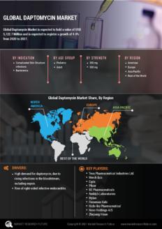 Info index view global daptomycin market 01