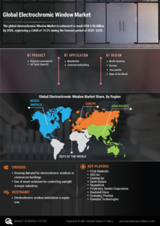 Info index view global electrochromic window market  information by segmentation  growth drivers and regional analysis