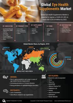 Info index view global eye health supplements market