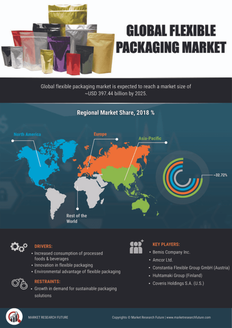 Info index view global flexible packaging market