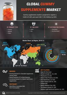 Info index view global gummy supplements market