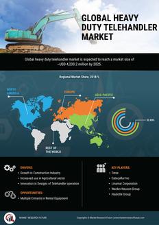 Info index view global heavy duty telehandler market