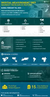 Info index view global inertial measurement unit market