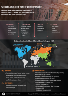 Info index view global laminated veneer lumber market information by segmentation  growth drivers and regional analysis