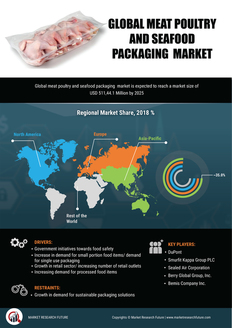 Info index view global meat poultry and seafood packaging  market