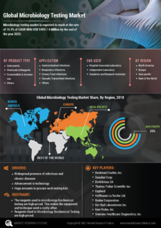 Info index view global microbiology testing market 01