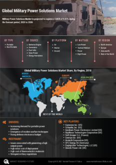 Info index view global military power solutions market information by segmentation  growth drivers and regional analysis