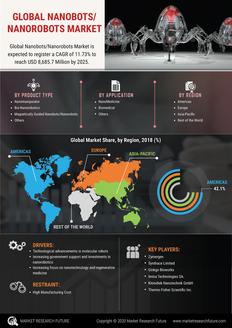 Info index view global nanobots nanorobots market