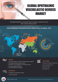 Info index view global ophthalmic viscoelastic devices market research report