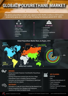 Info index view global polyurethane market