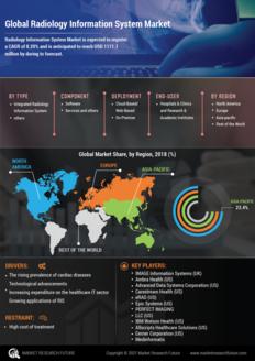 Info index view global radiology information system market 01