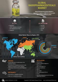 Info index view global radiopharmaceuticals market