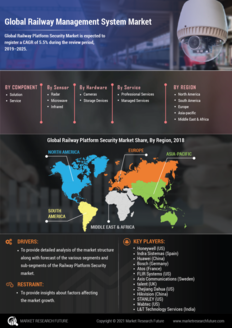 Info index view global railway platform security market 01