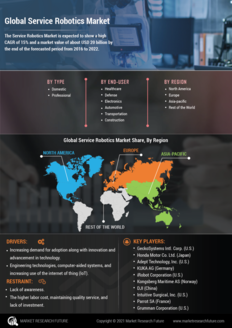 Info index view global service robotics market information by segmentation  growth drivers and regional analysis