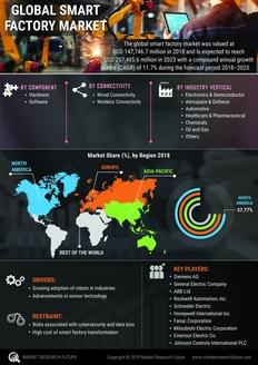Info index view global smart factory market