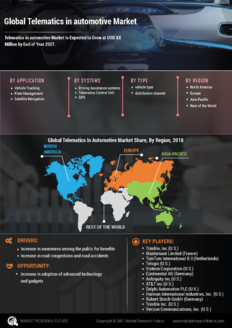 Info index view global telematics in automotive market  information by segmentation  growth drivers and regional analysis