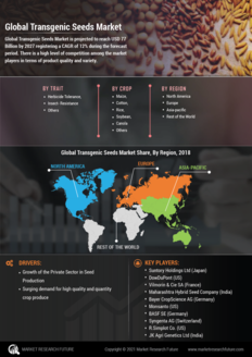 Info index view global transgenic seeds market information by segmentation  growth drivers and regional analysis