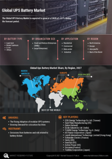 Info index view global ups battery market information by segmentation  growth drivers and regional analysis