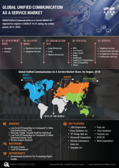 Info index view global unified communication as a service market 01